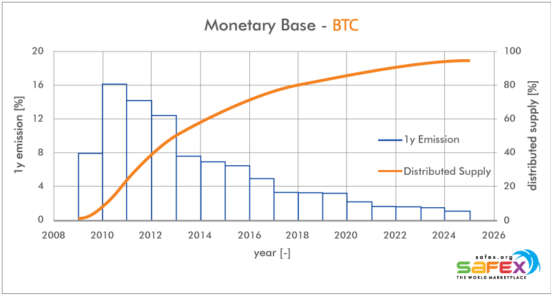 BTC Bitcoin emission curve and monetary base, raw data: https://messari.io/, graph: cryptooli