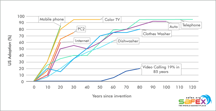Historical Adoption Rates of Innovations