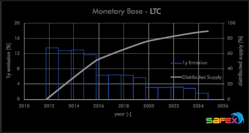 LTC Litecoin emission curve and monetary base, raw data: https://messari.io/, graph: cryptooli