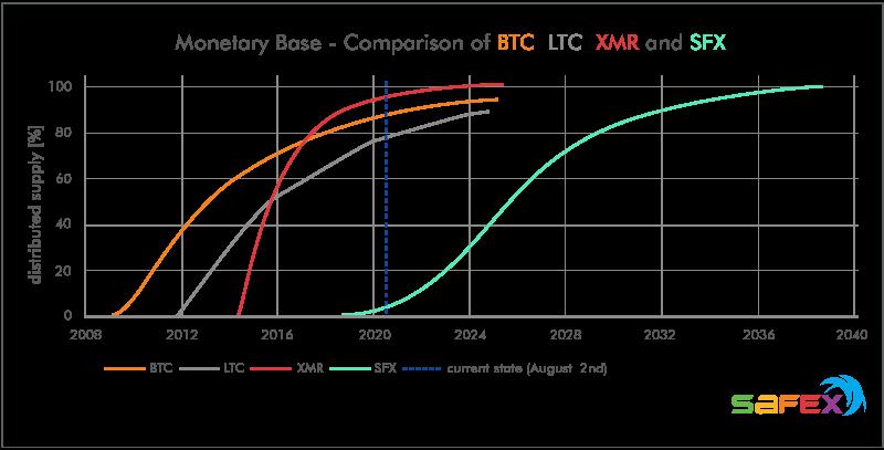 Monetary base of BTC LTC XMR SFX, raw data: Safex (Blue Paper), https://messari.io/, graph: cryptooli
