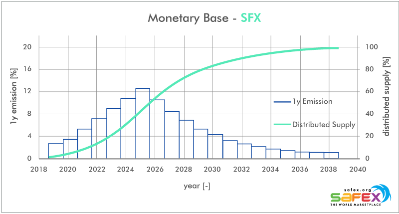 SFX Safex Cash emission curve and monetary base, raw data: Safex (Blue Paper), graph: cryptooli
