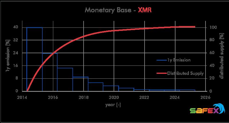 XMR Monero emission curve and monetary base, raw data: https://messari.io/, graph: cryptooli