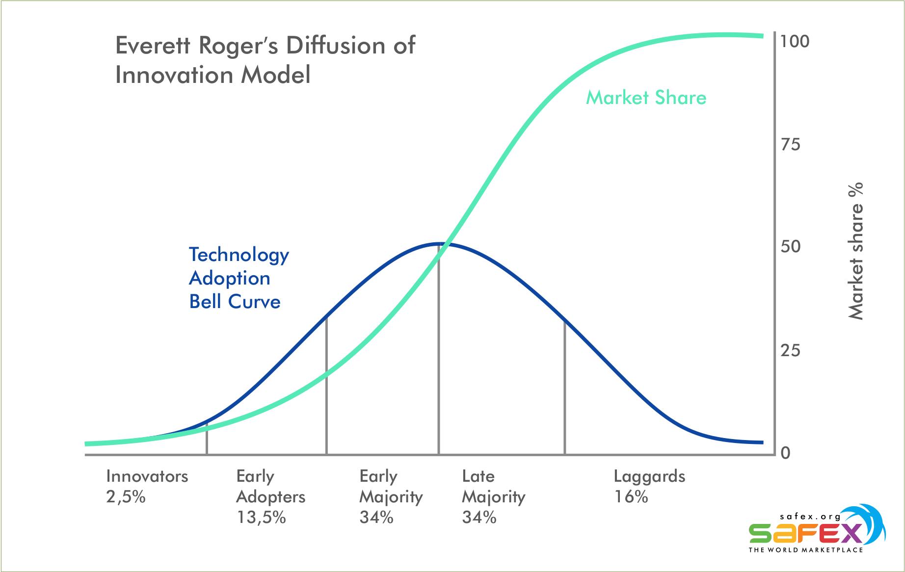 Everett Roger's Diffusion of Innovation Model technology adoption curve (internet, safex blockchain)