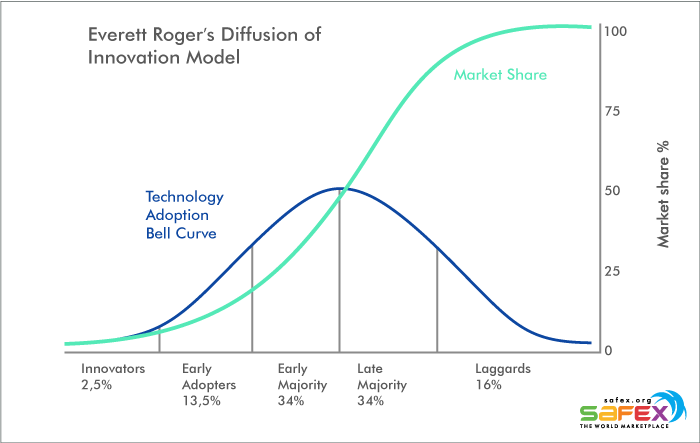Safex Cash: Diffusion of Innovation Theory by Everett Rogers