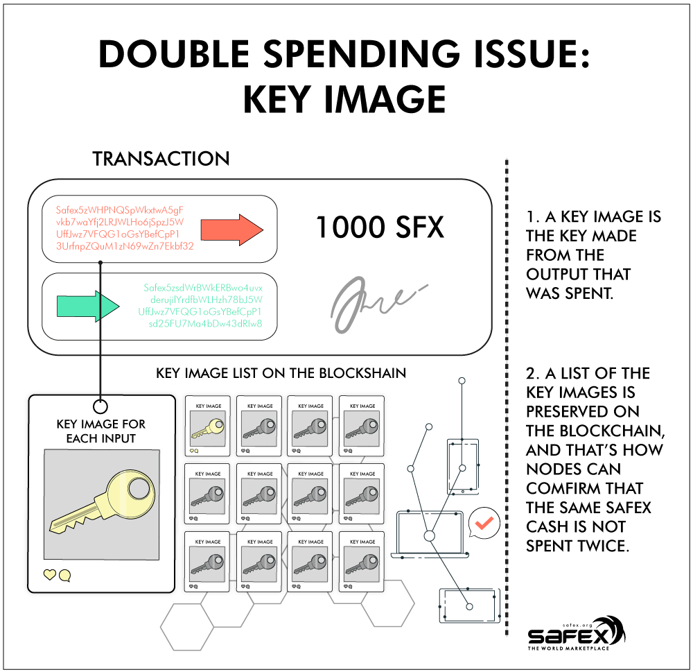 Double Spending Issue: Key image on Privacy Blockchain